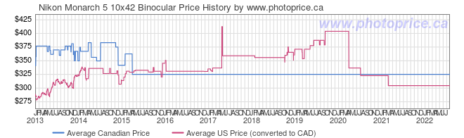 Price History Graph for Nikon Monarch 5 10x42 Binocular