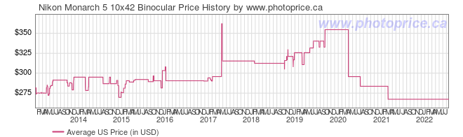 US Price History Graph for Nikon Monarch 5 10x42 Binocular