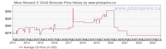 US Price History Graph for Nikon Monarch 5 10x42 Binocular