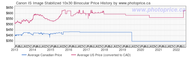 Price History Graph for Canon IS Image Stabilized 10x30 Binocular