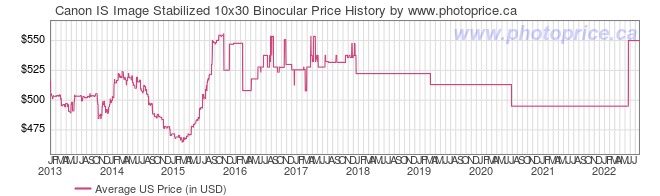 US Price History Graph for Canon IS Image Stabilized 10x30 Binocular