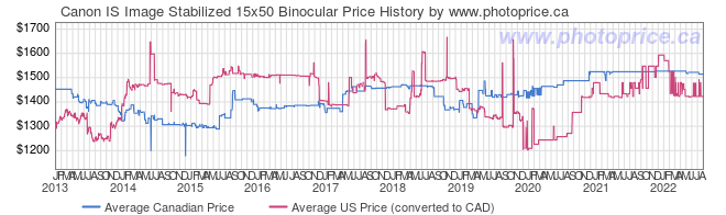 Price History Graph for Canon IS Image Stabilized 15x50 Binocular