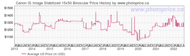US Price History Graph for Canon IS Image Stabilized 15x50 Binocular