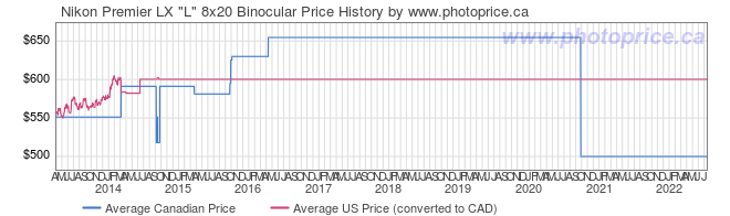 Price History Graph for Nikon Premier LX