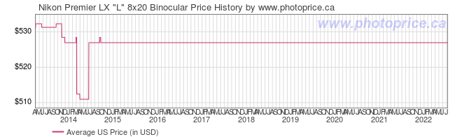 US Price History Graph for Nikon Premier LX