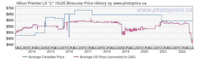 Price History Graph for Nikon Premier LX