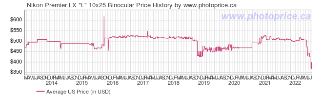 US Price History Graph for Nikon Premier LX