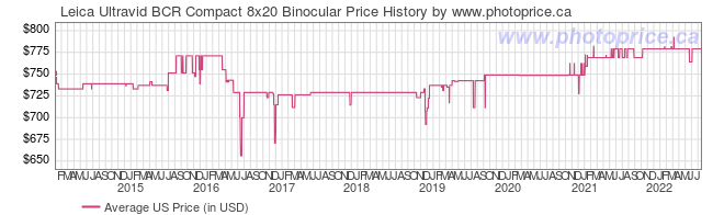 US Price History Graph for Leica Ultravid BCR Compact 8x20 Binocular
