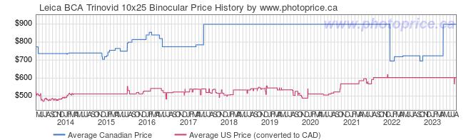 Price History Graph for Leica BCA Trinovid 10x25 Binocular