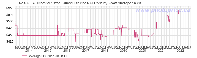 US Price History Graph for Leica BCA Trinovid 10x25 Binocular