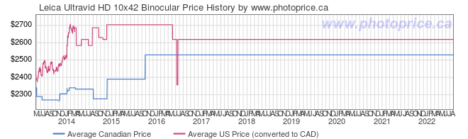 Price History Graph for Leica Ultravid HD 10x42 Binocular