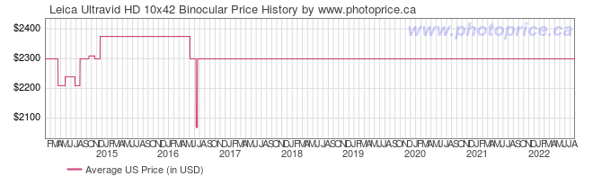 US Price History Graph for Leica Ultravid HD 10x42 Binocular