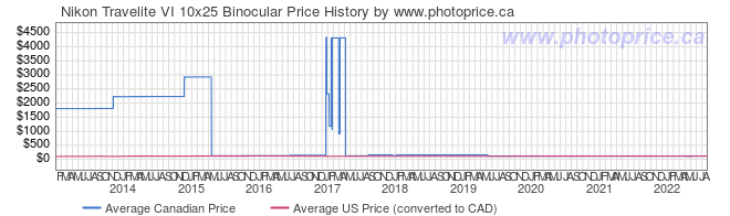 Price History Graph for Nikon Travelite VI 10x25 Binocular