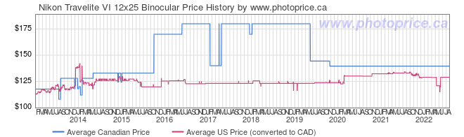 Price History Graph for Nikon Travelite VI 12x25 Binocular