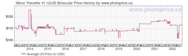 US Price History Graph for Nikon Travelite VI 12x25 Binocular