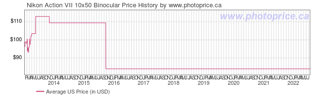 US Price History Graph for Nikon Action VII 10x50 Binocular