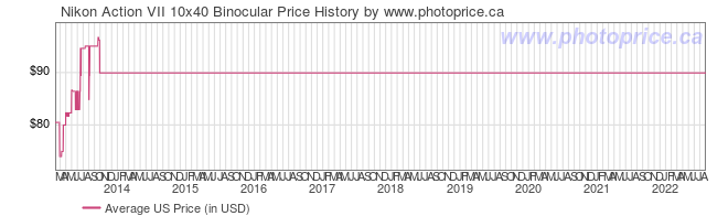 US Price History Graph for Nikon Action VII 10x40 Binocular