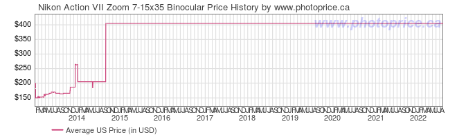 US Price History Graph for Nikon Action VII Zoom 7-15x35 Binocular