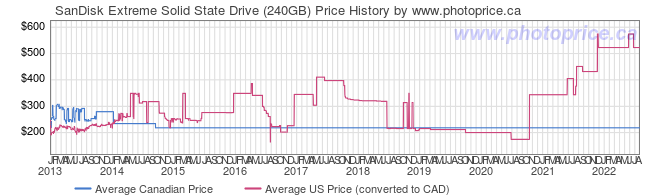 Price History Graph for SanDisk Extreme Solid State Drive (240GB)