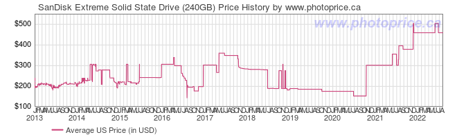 US Price History Graph for SanDisk Extreme Solid State Drive (240GB)