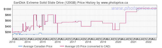 Price History Graph for SanDisk Extreme Solid State Drive (120GB)