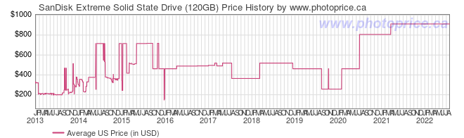 US Price History Graph for SanDisk Extreme Solid State Drive (120GB)