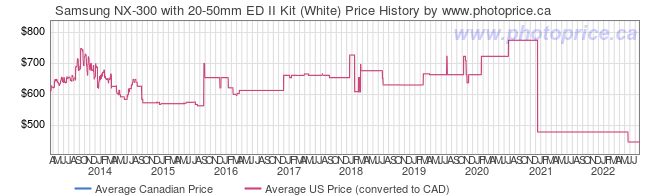 Price History Graph for Samsung NX-300 with 20-50mm ED II Kit (White)