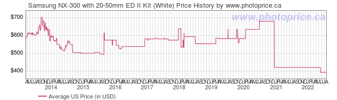 US Price History Graph for Samsung NX-300 with 20-50mm ED II Kit (White)