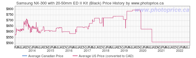 Price History Graph for Samsung NX-300 with 20-50mm ED II Kit (Black)