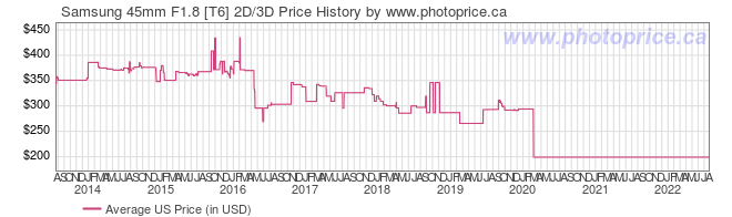 US Price History Graph for Samsung 45mm F1.8 [T6] 2D/3D