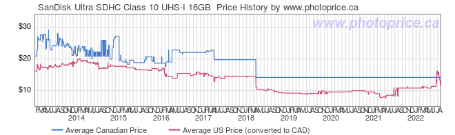 Price History Graph for SanDisk Ultra SDHC Class 10 UHS-I 16GB
