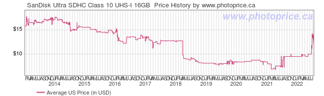 US Price History Graph for SanDisk Ultra SDHC Class 10 UHS-I 16GB