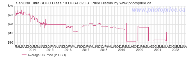 US Price History Graph for SanDisk Ultra SDHC Class 10 UHS-I 32GB