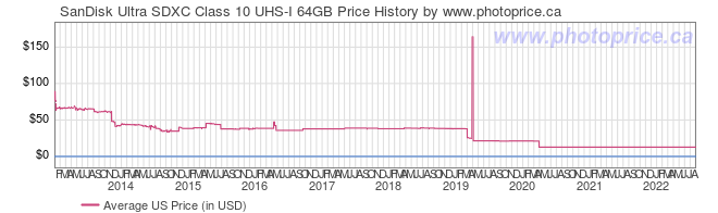 US Price History Graph for SanDisk Ultra SDXC Class 10 UHS-I 64GB