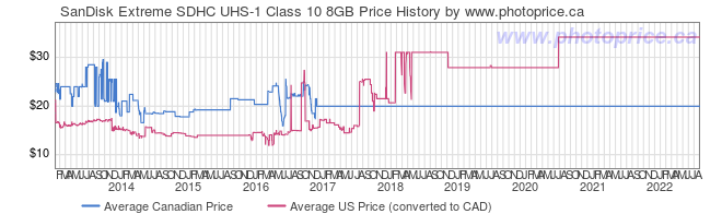 Price History Graph for SanDisk Extreme SDHC UHS-1 Class 10 8GB