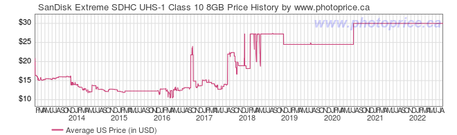 US Price History Graph for SanDisk Extreme SDHC UHS-1 Class 10 8GB