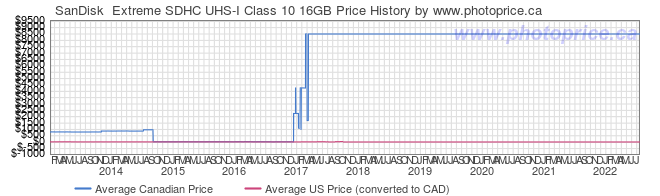 Price History Graph for SanDisk  Extreme SDHC UHS-I Class 10 16GB
