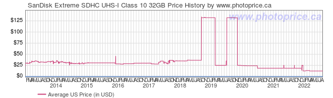 US Price History Graph for SanDisk Extreme SDHC UHS-I Class 10 32GB