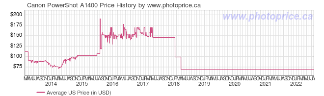 US Price History Graph for Canon PowerShot A1400