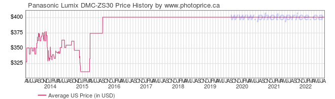 US Price History Graph for Panasonic Lumix DMC-ZS30