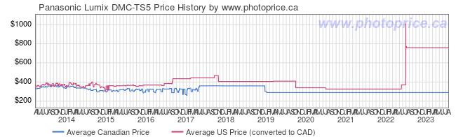 Price History Graph for Panasonic Lumix DMC-TS5