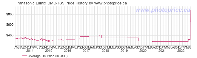 US Price History Graph for Panasonic Lumix DMC-TS5