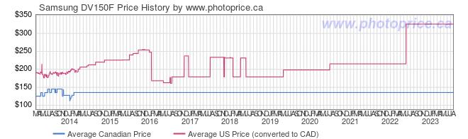 Price History Graph for Samsung DV150F