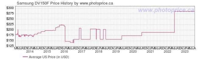 US Price History Graph for Samsung DV150F