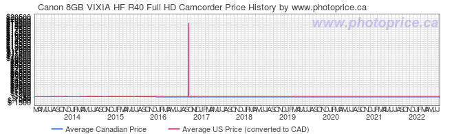 Price History Graph for Canon 8GB VIXIA HF R40 Full HD Camcorder