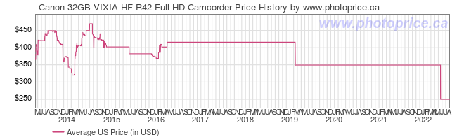 US Price History Graph for Canon 32GB VIXIA HF R42 Full HD Camcorder