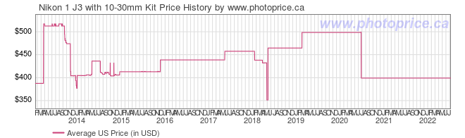 US Price History Graph for Nikon 1 J3 with 10-30mm Kit