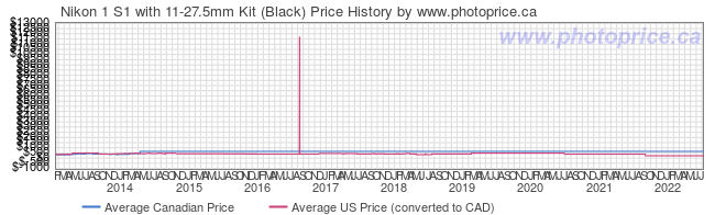 Price History Graph for Nikon 1 S1 with 11-27.5mm Kit (Black)