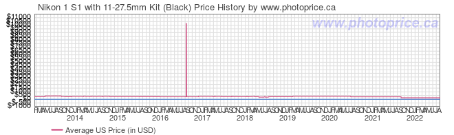 US Price History Graph for Nikon 1 S1 with 11-27.5mm Kit (Black)