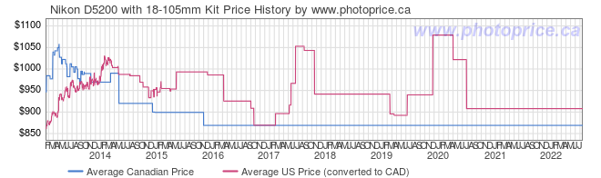 Price History Graph for Nikon D5200 with 18-105mm Kit